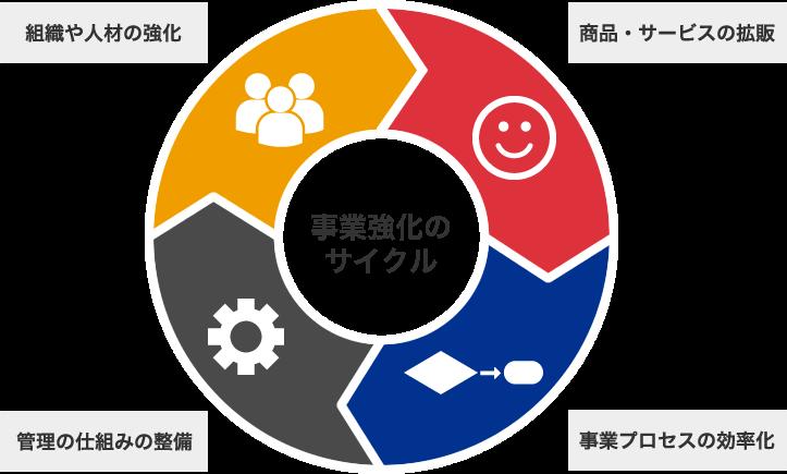 事業強化のサイクル 組織や人材の強化 管理の仕組みの整備 商品・サービスの拡販 事業プロセスの効率化