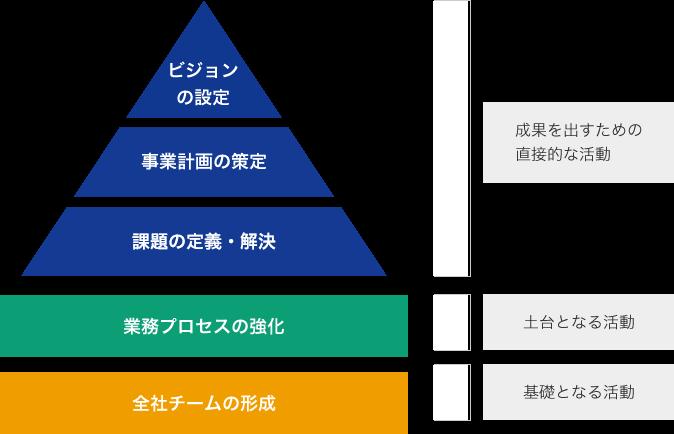 全社チームの形成 業務プロセスの強化 課題の定義・解決  事業計画の策定 ビジョンの設定